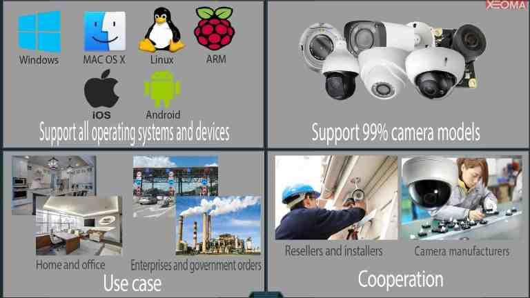 [Configuración flexible  ] Funciona con cámaras al 99%, en todos los principales sistemas operativos. Utilizado en muchas verticales. Programa de socios beneficiosos
