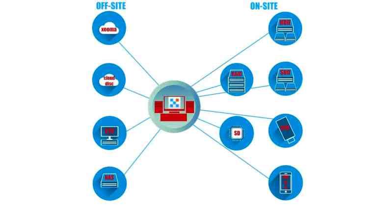 [Grabar  ] Múltiples formas de almacenar grabaciones: en el sitio, fuera del sitio, HDD / SSD, RAID, almacenamiento en la nube, etc.