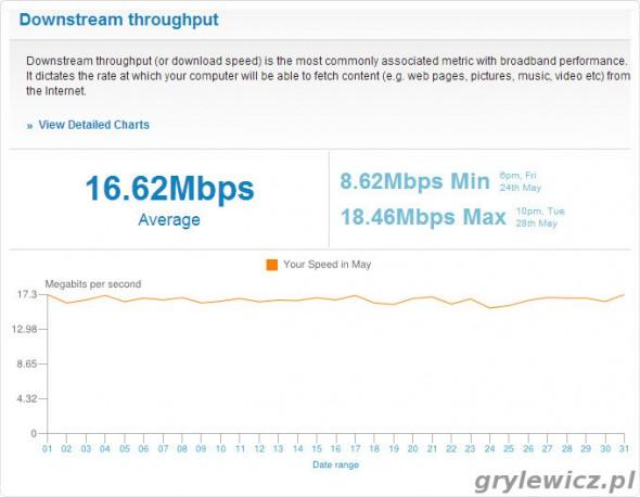 Download - wykres z SamKnows