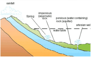 Well Hydraulics and Aquifers