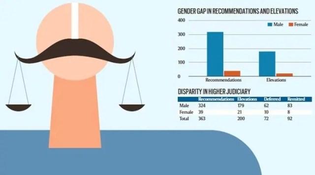 Gender Gap in Judiciary
