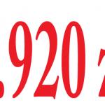 1.920 zł – nowa płaca minimalna od2017 r.