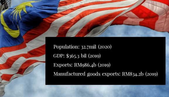 Manufacturing destination Malaysia