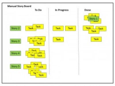 Manual Story Board