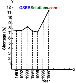 GSEB Solutions Class 8 Science Chapter 5 Coal and Petroleum