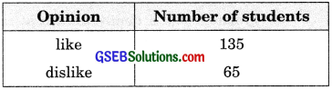 GSEB Solutions Class 9 Maths Chapter 1 Number Systems Ex 1.1