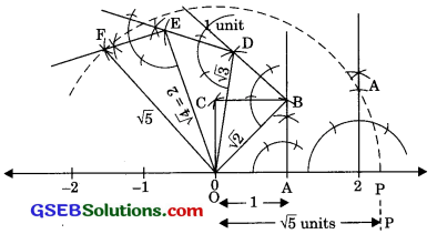 GSEB Solutions Class 9 Maths Chapter 1 Number Systems Ex 1.2