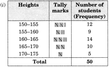 GSEB Solutions Class 9 Maths Chapter 14 Statistics Ex 14.2