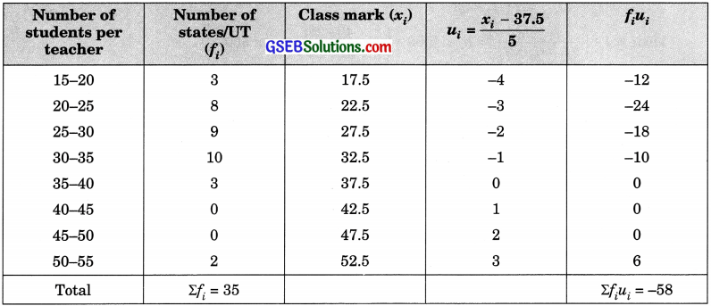 GSEB Solutions Class 10 Maths Chapter 14 Statistics Ex 14.2
