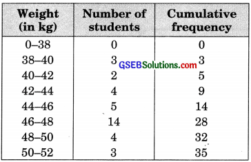 GSEB Solutions Class 10 Maths Chapter 14 Statistics Ex 14.4