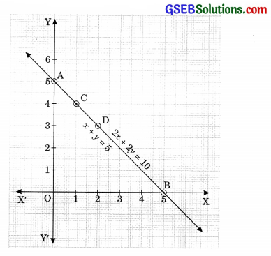 GSEB Solutions Class 10 Maths Chapter 3 Pair of Linear Equations in Two Variables Ex 3.2 15