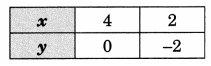 GSEB Solutions Class 10 Maths Chapter 3 Pair of Linear Equations in Two Variables Ex 3.2 19