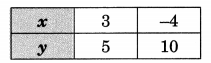 GSEB Solutions Class 10 Maths Chapter 3 Pair of Linear Equations in Two Variables Ex 3.2 4