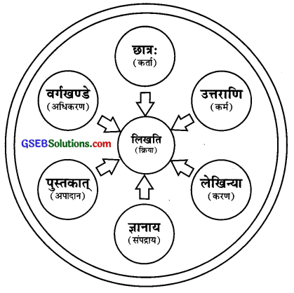 GSEB Solutions Class 9 Sanskrit अभ्यास 2 कारक-विभक्तिपरिचयः