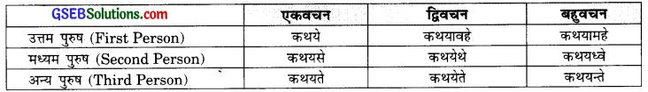 GSEB Solutions Class 9 Sanskrit अभ्यास 3 क्रियापदानि