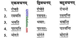 GSEB Solutions Class 9 Sanskrit Chapter 15 सुदुर्लभा सर्वमनोरमा वाणी