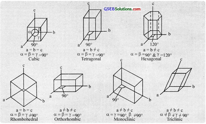GSEB Solutions Class 12 Chemistry Chapter 1 The Solid State img 6