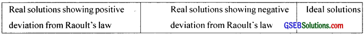 GSEB Solutions Class 12 Chemistry Chapter 2 Solutions img 34