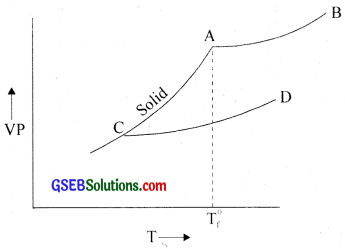 GSEB Solutions Class 12 Chemistry Chapter 2 Solutions img 43