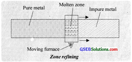 GSEB Solutions Class 12 Chemistry Chapter 6 General Principles and Processes of Isolation of Elements img 1