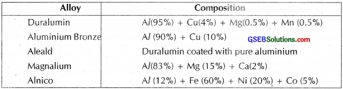 GSEB Solutions Class 12 Chemistry Chapter 6 General Principles and Processes of Isolation of Elements img 14
