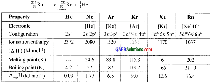 GSEB Solutions Class 12 Chemistry Chapter 7 The p-Block Elements img 31