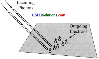 GSEB Solutions Class 12 Physics Chapter 11 Dual Nature of Radiation and Matter image - 22