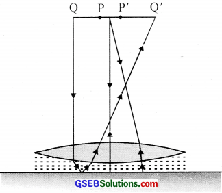 GSEB Solutions Class 12 Physics Chapter 9 Ray Optics and Optical Instruments image - 26