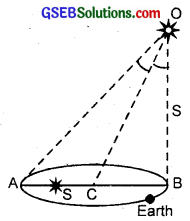 GSEB Solutions Class 11 Physics Chapter 2 Units and Measurements img 9