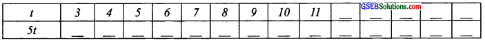 GSEB Solutions Class 6 Maths Chapter 11 Algebra Ex 11.5 img 15