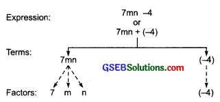 GSEB Solutions Class 7 Maths Chapter 12 Algebraic Expressions InText Questions 2