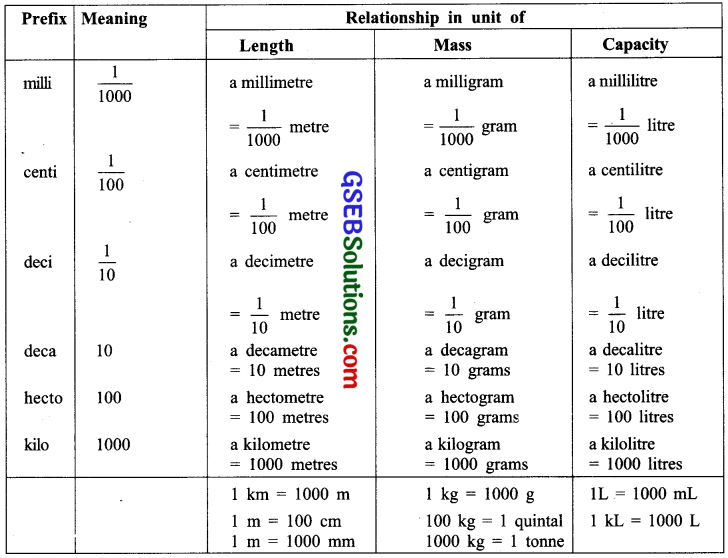 GSEB Solutions Class 7 Maths Chapter 2 Fractions and Decimals Ex 2.5 1