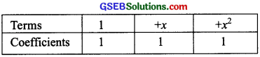 GSEB Solutions Class 8 Maths Chapter 9 Algebraic Expressions and Identities Ex 9.1 img 2