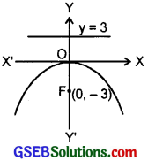 GSEB Solutions Class 11 Maths Chapter 11 Conic Sections Ex 11.2 img 7