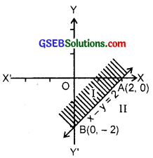 GSEB Solutions Class 11 Maths Chapter 6 Linear Inequalities Ex 6.2 img 5