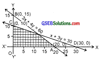 GSEB Solutions Class 11 Maths Chapter 6 Linear Inequalities Ex 6.3 img 10