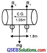 GSEB Solutions Class 11 Physics Chapter 7 System of Particles and Rotational Motion img 14