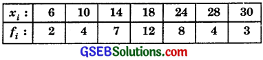 GSEB Solutions Class 11 Maths Chapter 15 Statistics Ex 15.2 img 1