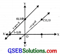 GSEB Solutions Class 12 Maths Chapter 12 Linear Programming Ex 12.1 img 9