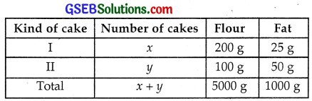 GSEB Solutions Class 12 Maths Chapter 12 Linear Programming Ex 12.2 img 3