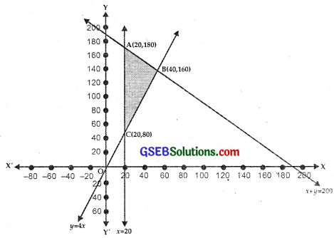 GSEB Solutions Class 12 Maths Chapter 12 Linear Programming Miscellaneous Exercise IMG 9