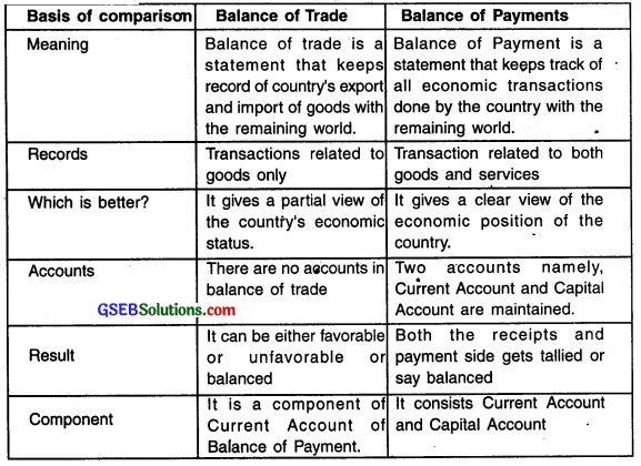 GSEB Solutions Class 12 Economics Chapter 9 Foreign Trade 1