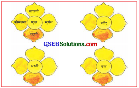 GSEB Solutions Class 6 Hindi Chapter 5 धरती को महकाएँ 3