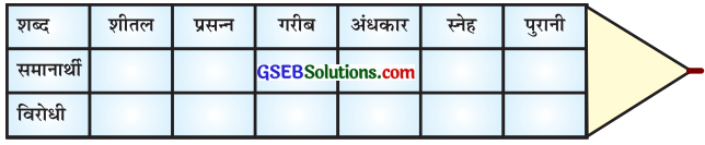 GSEB Solutions Class 8 Hindi Chapter 2 ईदगाह 1
