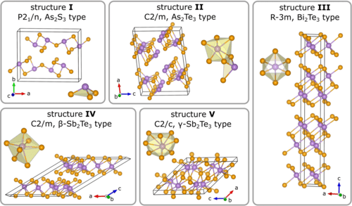 Laser-Induced Crystallization and Phase Transitions of As2Se3 Under High Pressure