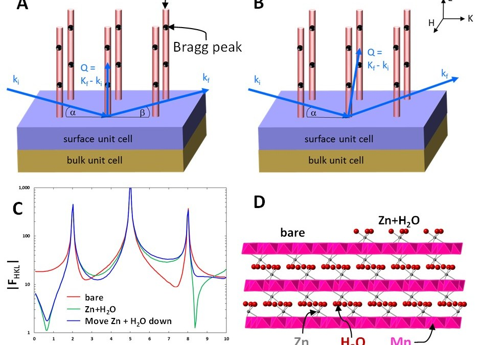Virtual Tutorial on Crystal Truncation Rod Diffraction for Atomic-Scale Surface Structure Measurement