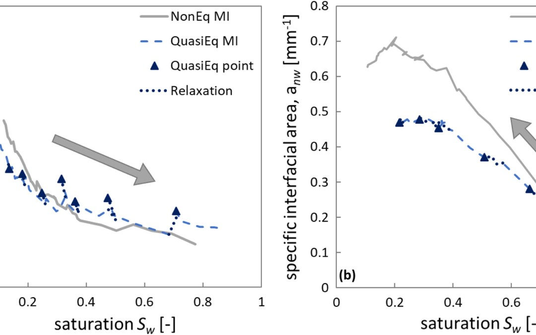 Predicting the Effect of Relaxation on Interfacial Area Development in Multiphase Flow