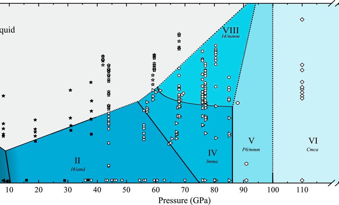 High-Temperature Phase Transitions in Dense Germanium