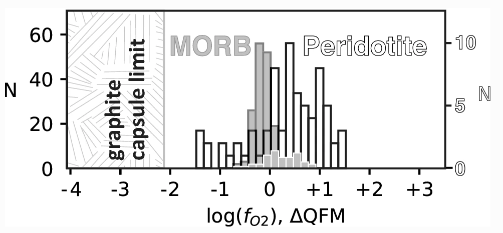 Partitioning of Fe2O3 in peridotite partial melting experiments over a range of oxygen fugacities elucidates ferric iron systematics in mid-ocean ridge basalts and ferric iron content of the upper mantle