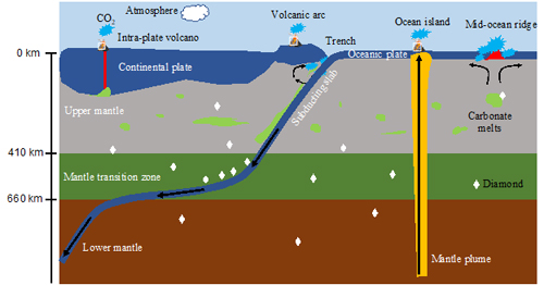 Carbonate-induced Melting in the Deep Upper Mantle